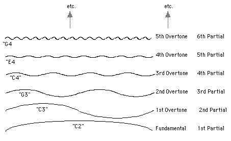 Various - Harmonic Breeze Sampler Vol. 1